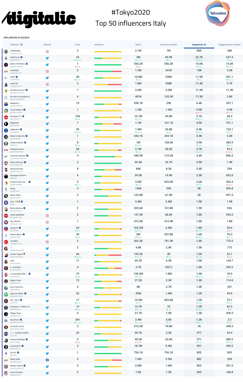 Tokyo 2020 i migliori influencer dall'Italia