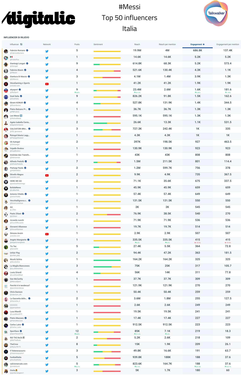 Messi: Top 50 influencers Italia