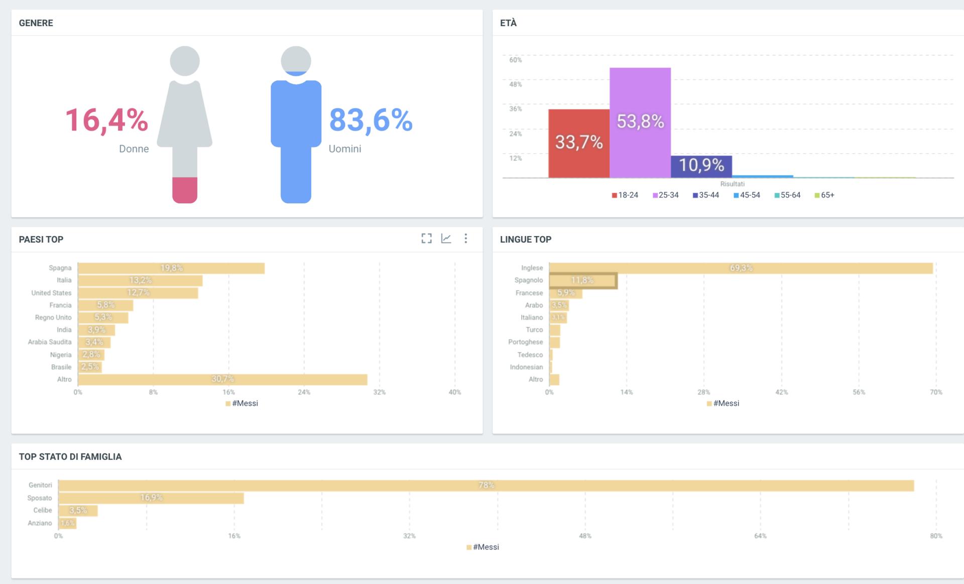 Conversazioni Social su Messi, dati demografici