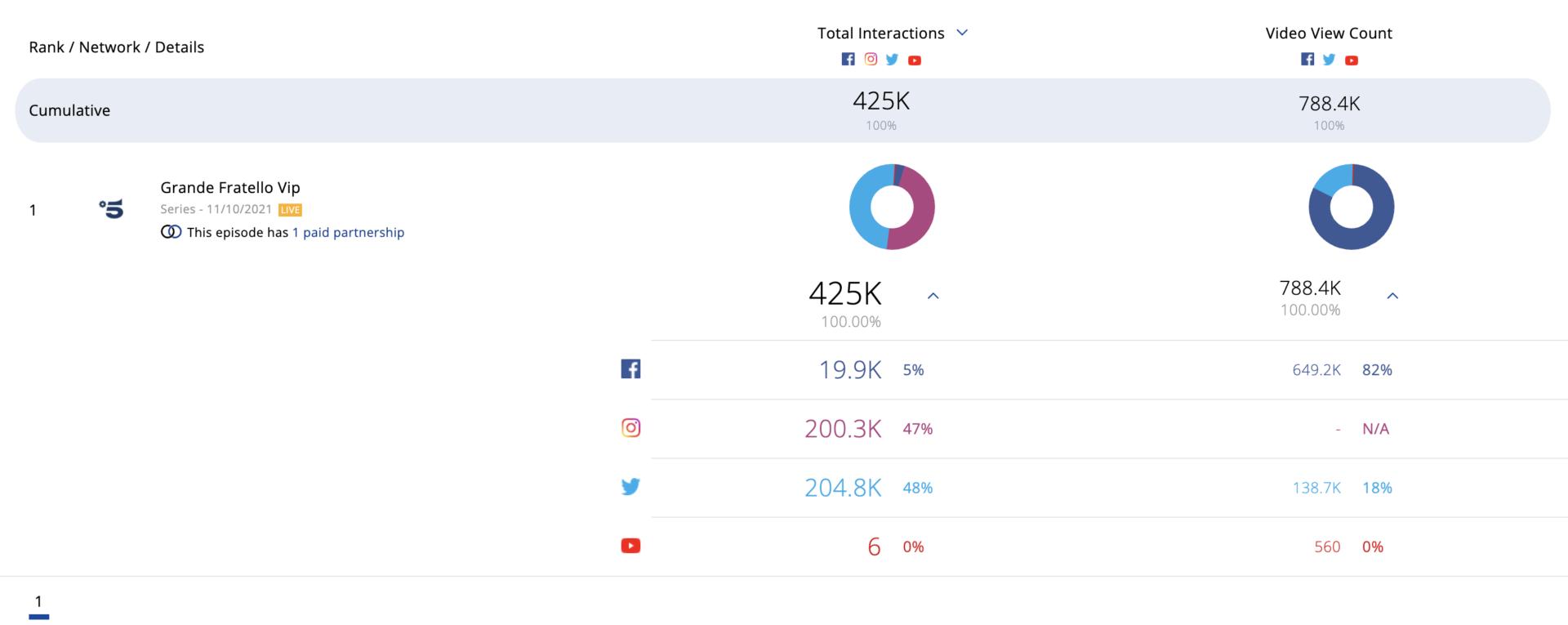 GF Vip Totale interazioni Social