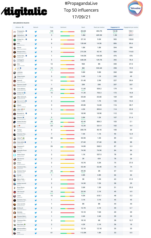 Propaganda Live top 50 Influencer, puntata 17/9/21